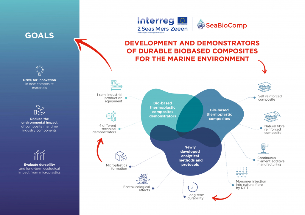 SeaBioComp project infographic