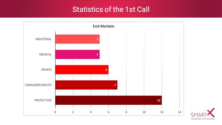 Statistiques-call-1-SmartX
