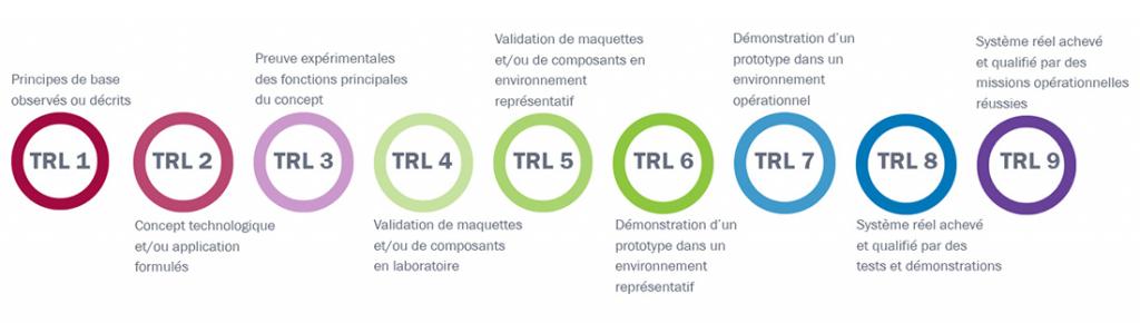 L'échelle TRL