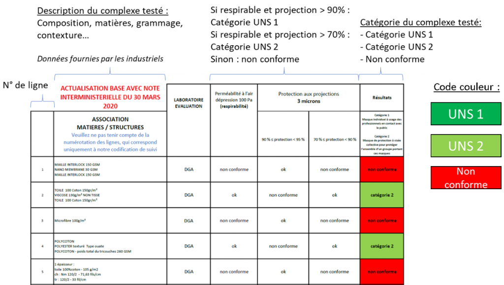 Schéma explicatif pour l'utilisation de la base de données matières - masques à usage non sanitaire
