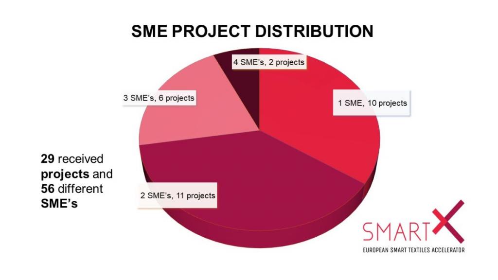 Résultats positifs du 2eme appel à projets SmartX