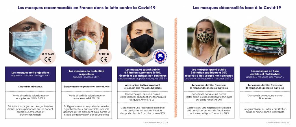 Quels sont les masques recommandés ou déconseillés face à la Covid-19 ?