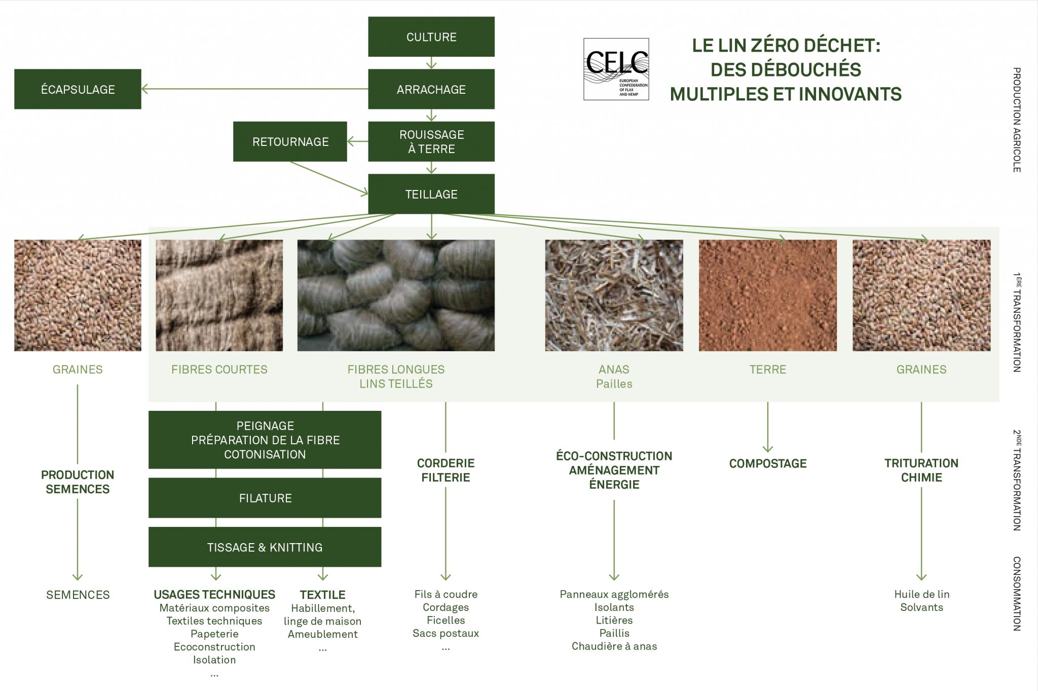 Les débouchés du lin (crédit CELC nov. 2020)